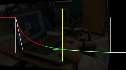 Fast start, slow finish graph