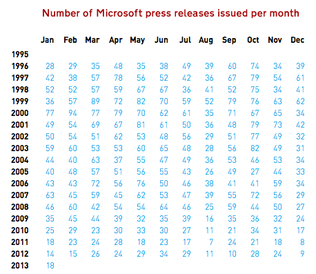 PR-per-month-table-Microsoft
