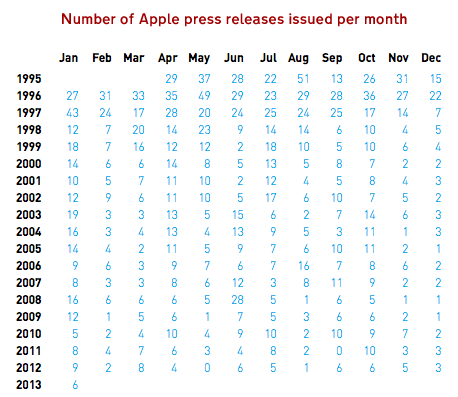 PR-per-month-table