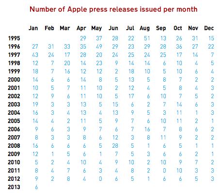 PR-per-month-table